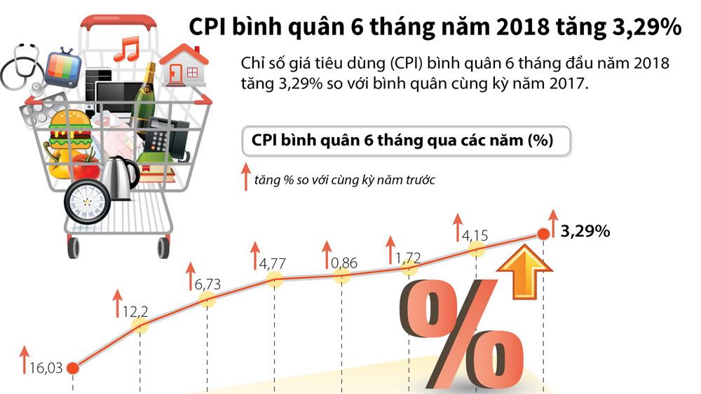 CPI bình quân 6 tháng năm 2018 tăng 3,29%